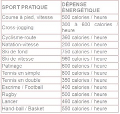 kine,nimes,sport,nutrition,muscle,blessure